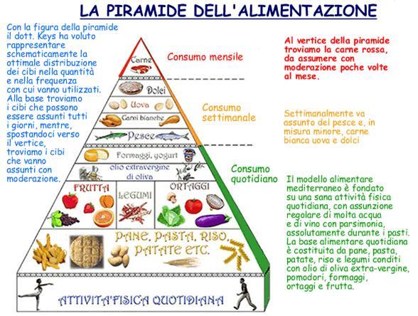L'olio extravergine nella dieta mediterranea