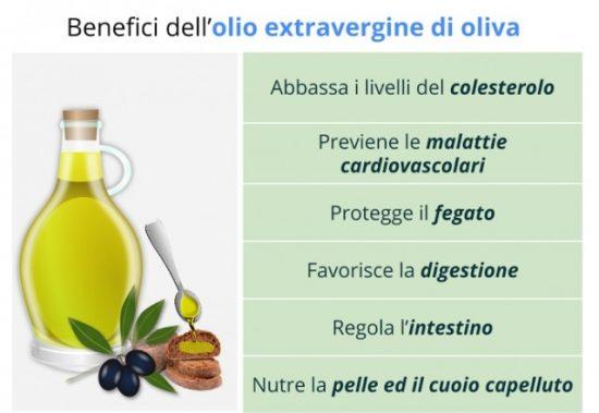 Usi dell'olio di oliva