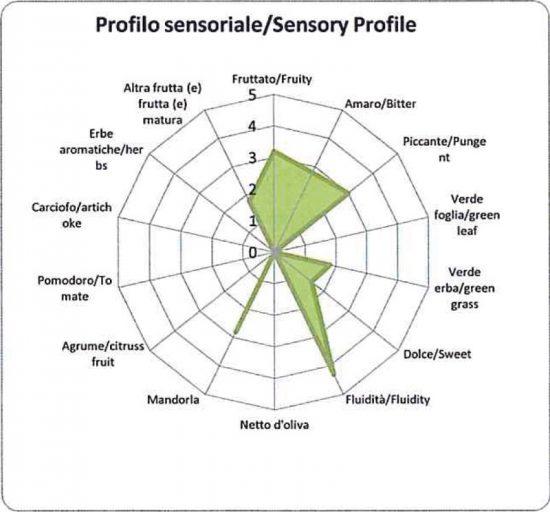 Profilo sensoriale Olio Santa Lucia
