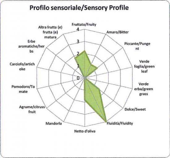 Profilo sensoriale Olio DolceTerraRussa